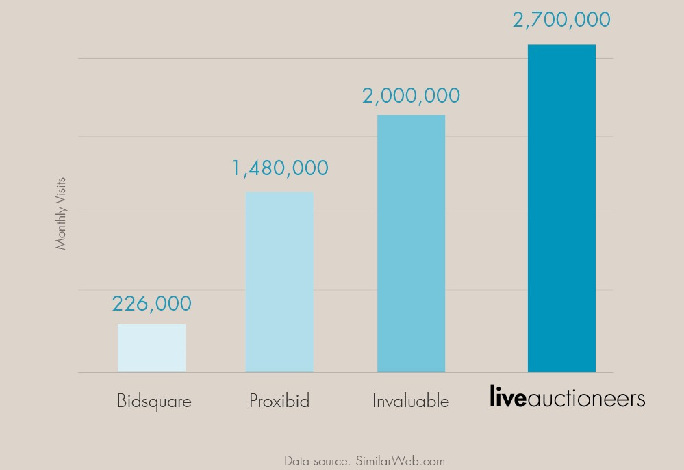 traffic per online bidding website