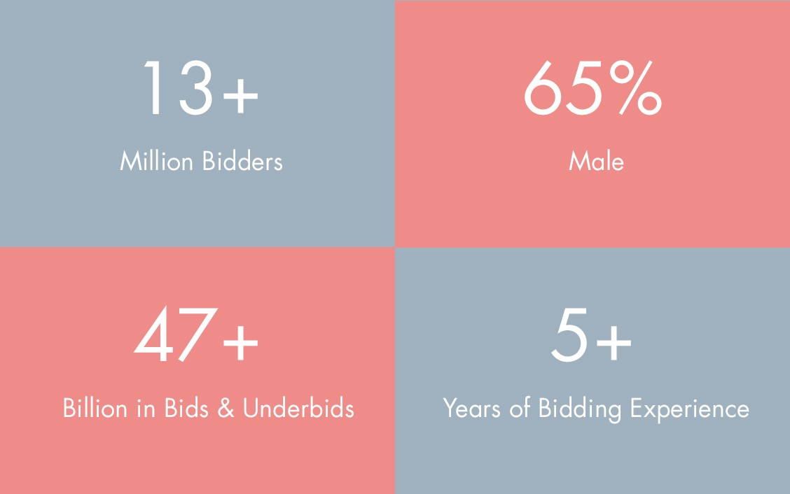liveauctioneers advertising stats