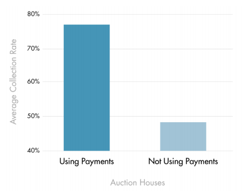 payment collections for auction houses